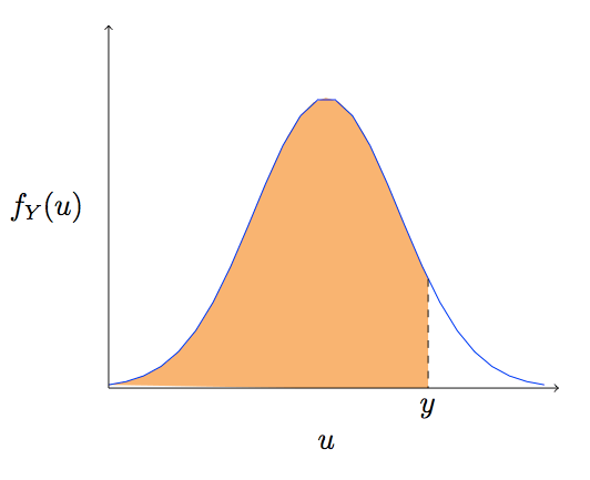 normal distribution and egress