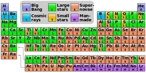 Nucleosynthesis_periodic_table.jpg