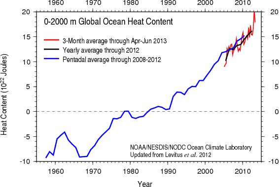 Ocean_Heat_Content_%282012%29.png