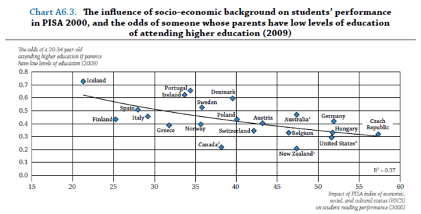 OECD_Educational_Mobility_2-thumb-615x313-98723.png