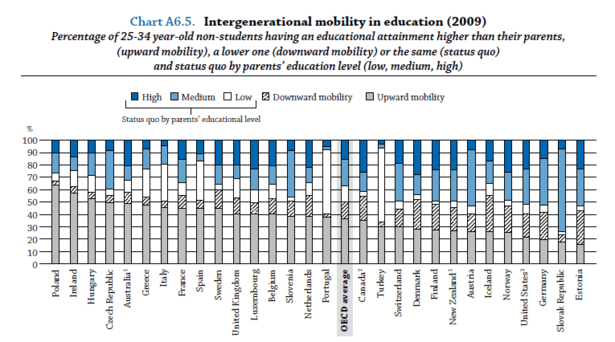 OECD_Educational_Mobility_4-thumb-615x342-98726.png