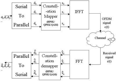 OFDM_Transmitter_Receiver.jpg