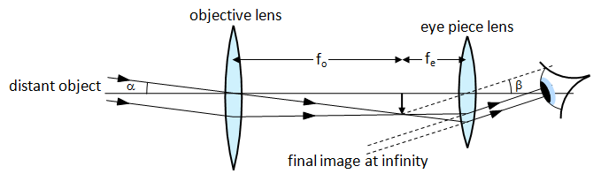 oolphysics.co.uk%2Fage16-19%2FOptics%2FOptical%2520instruments%2Ftext%2FTelescopes_%2Fimages%2F3.png