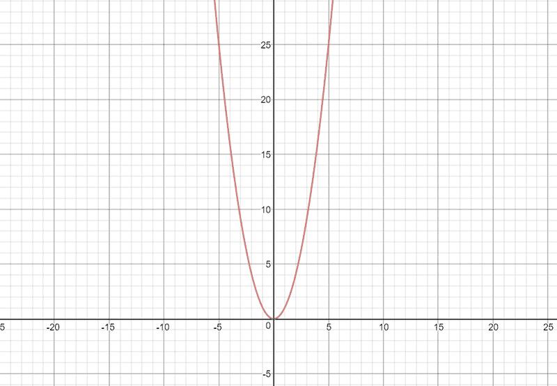 parabola_zpshi9dc55l.png