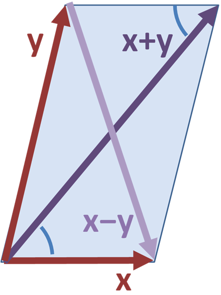Parallelogram_law.PNG