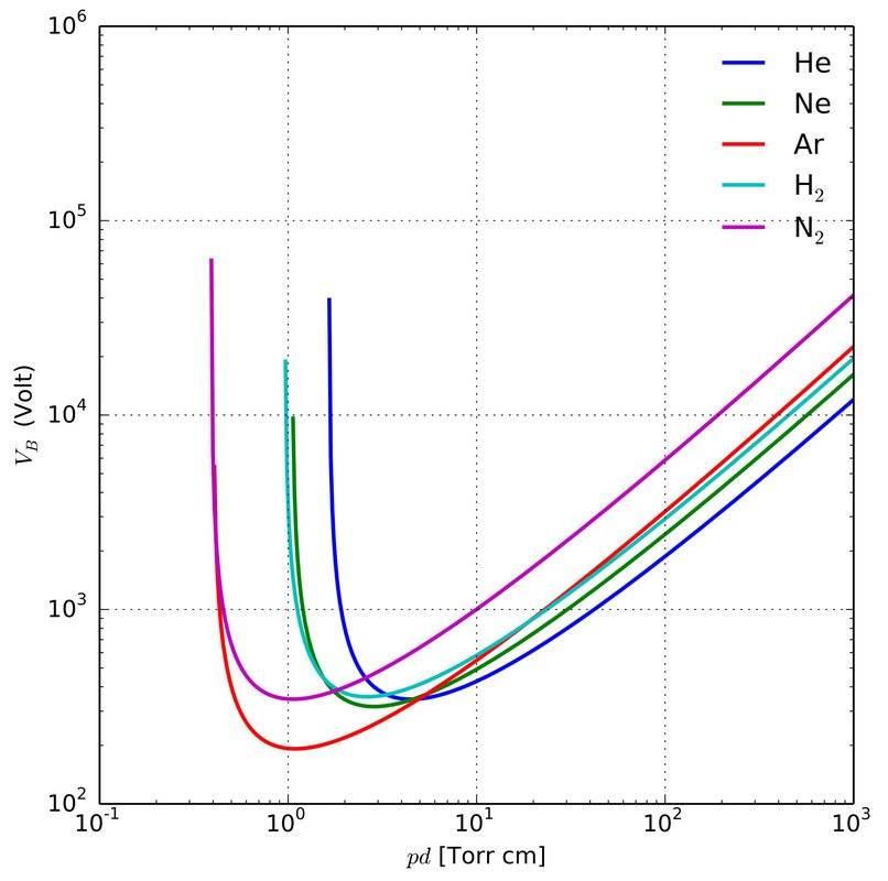 Paschen_curves.jpg