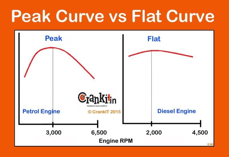 Peak-vs-Flat-Curve-Torque-.jpg