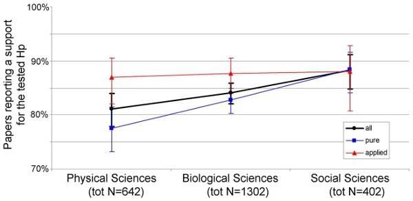 percent-positive-physical-vs-biological-vs-social1.jpg