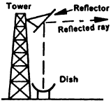 periscope-antenna.png