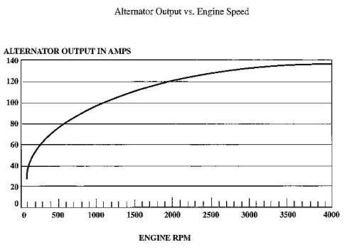 pf.2013.05.27.0930.automotive.alternator.output.jpg