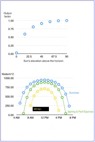 pf.2015.02.18.1052.solar.panel.output.vs.sun.elevation.seasonal.png