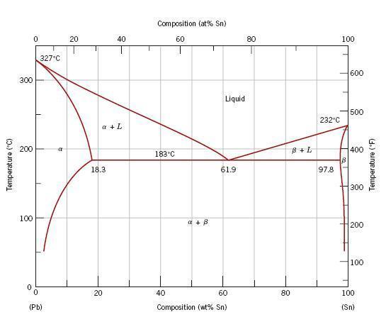 Sn Pb Phase Diagram Physics Forums
