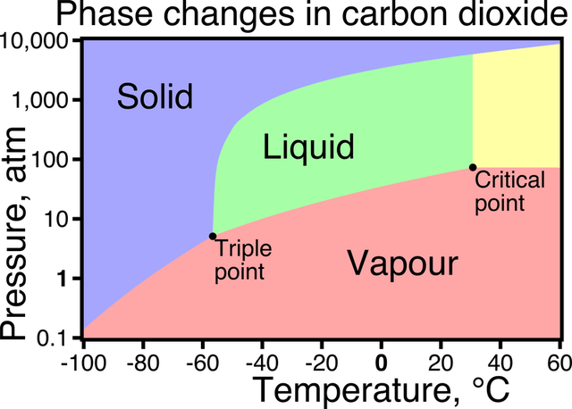 phase_changes_of_co2.png
