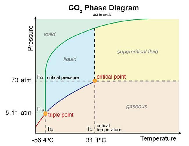 phase_diagram_CO2.jpg