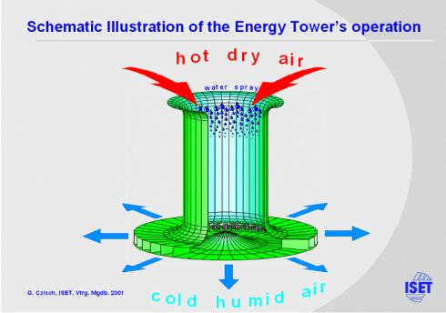 photo-energy-tower-downdraft.jpg