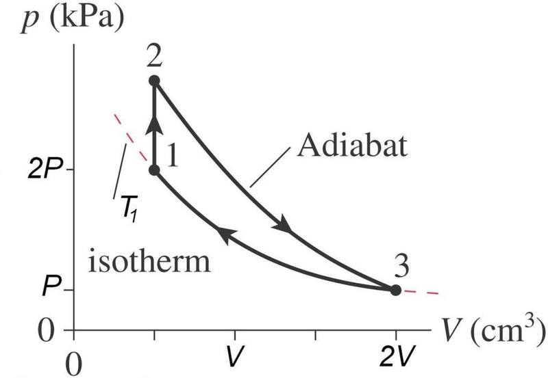 Adiabatic Process In A Heat Engine