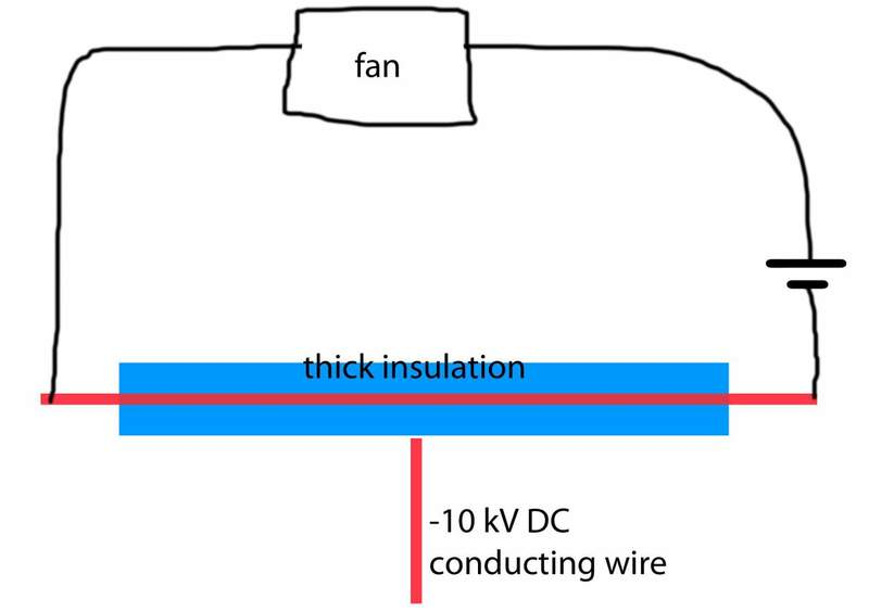 High voltage electric field does not stop electric motor