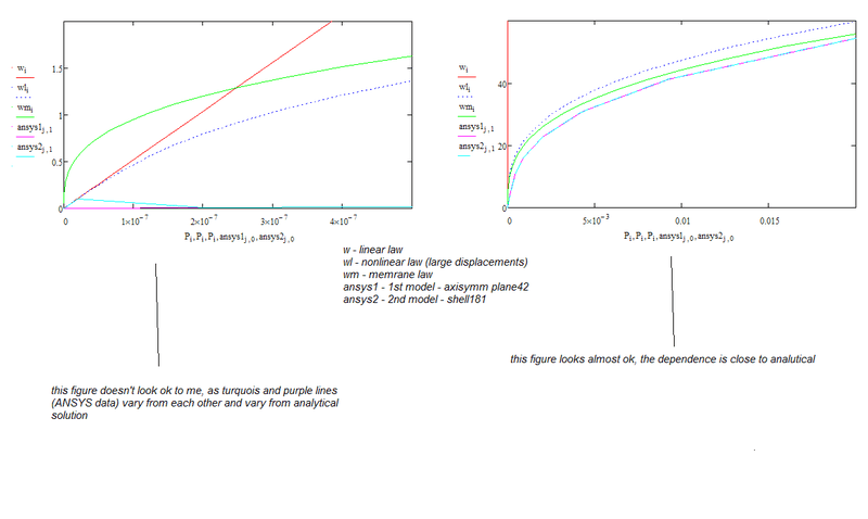 Membrane deflection: theory vs ANSYS | Physics Forums