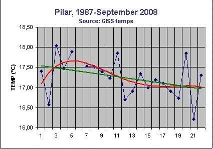 Pilar1987-2008.jpg
