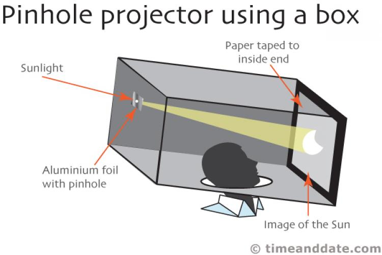 pinholeprojection.jpg
