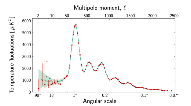 Planck_power_spectrum_625.jpg