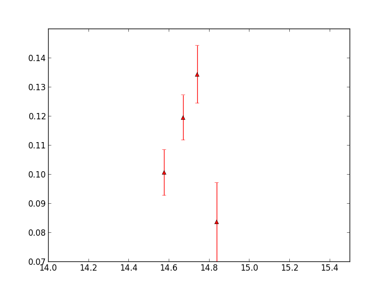 Fit blackbody spectrum to data in python | Physics Forums