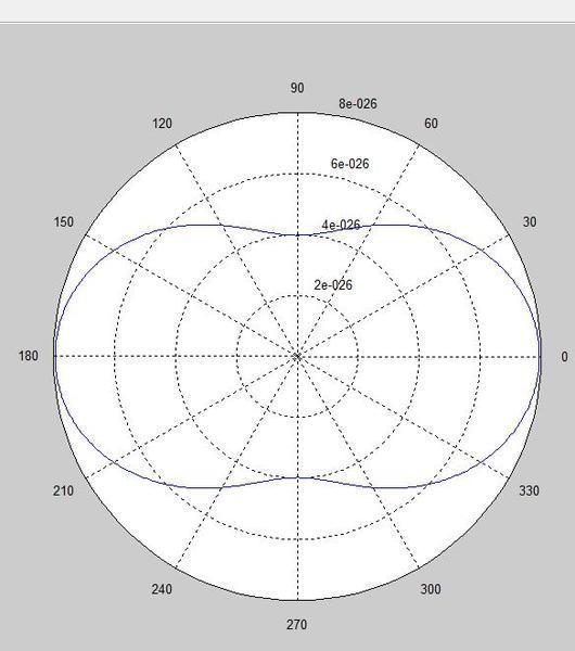 Draw Thomson cross section in polar plot by matlab | Physics