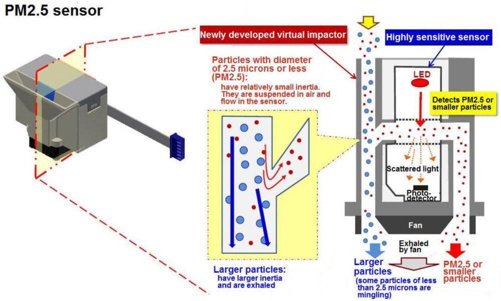pm2-5 sensor.JPG