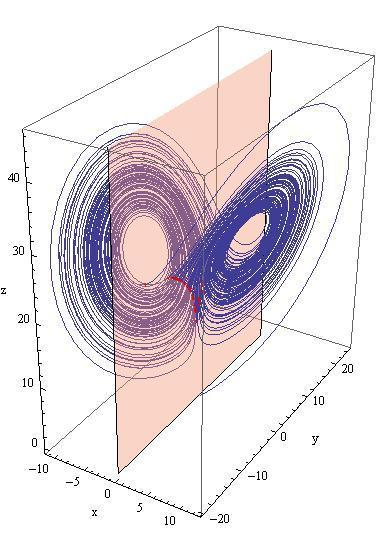 Mathematica for Poincaré sections - or maybe a different tool