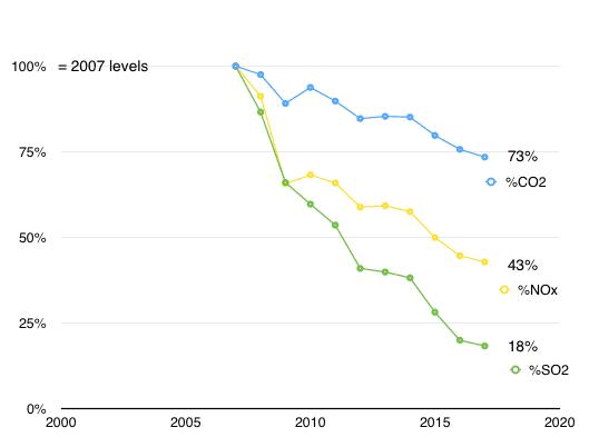 polution.reduction.trend.2007.thru.2017.png