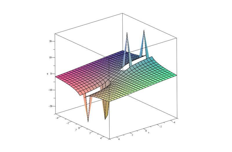 Potential Field Lines Potential of Finite Line