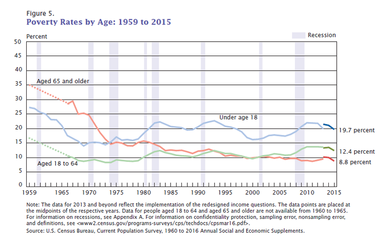 Poverty_Rates_by_Age_1959_to_2011._United_States..png