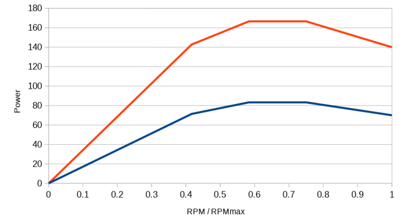 power-rpm-ratio.png