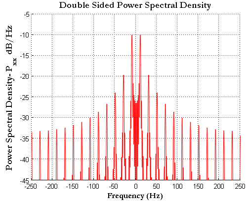 Power-Spectral-Density-PSD-of-Square-Wave-frequency-domain-how-to-plot-square-wave-in-Matlab.png