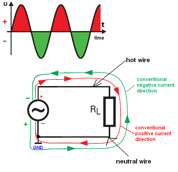 AC and polarity of hot and neutral wires | Physics Forums