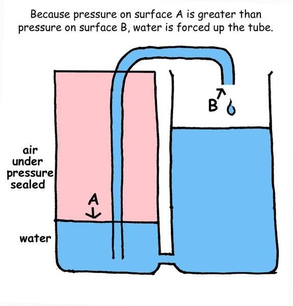 pressure%20siphon.jpg