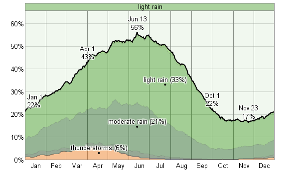 probability_of_precipitation_at_some_point_in_the_day_percent_pct.png