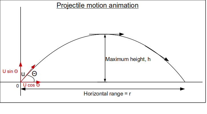 Projectile-motion-animation.png