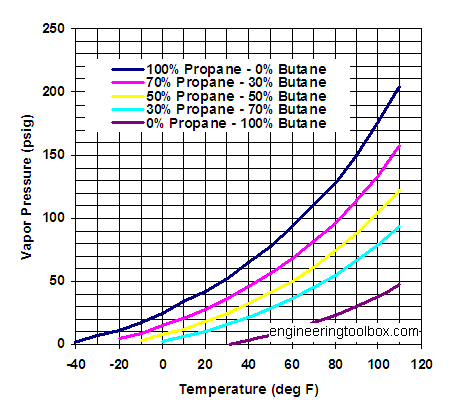 propane-butane-mix-vapor-pressure-diagram.png
