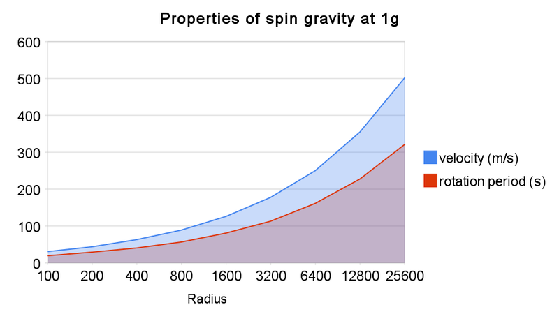 Properties_of_spin_graviity_%281g%29.png