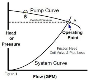 pump-curve-relative-to-hydronic-system-curve.jpg