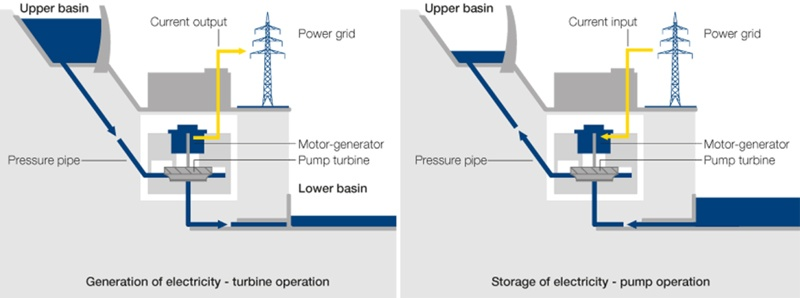 pump-storage-gr.jpe