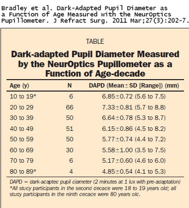 pupil_size_chart(Mar2011).jpg