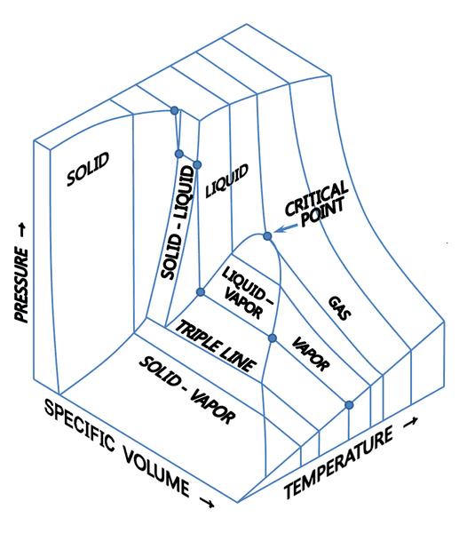 PVT_3D_diagram.png