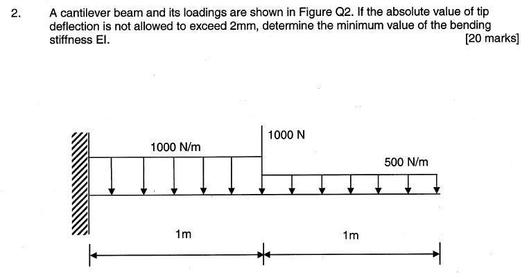 Cantilever Beam Deflection | Physics Forums