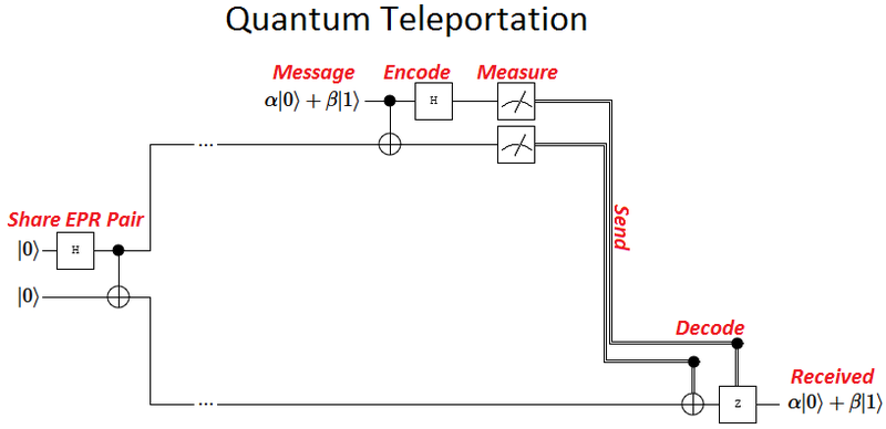 quantum-teleportation-circuit.png