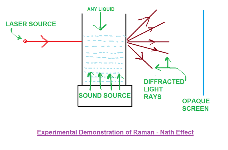 Raman - Nath effect.png