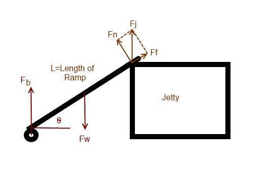 Ramp and Jetty.jpg