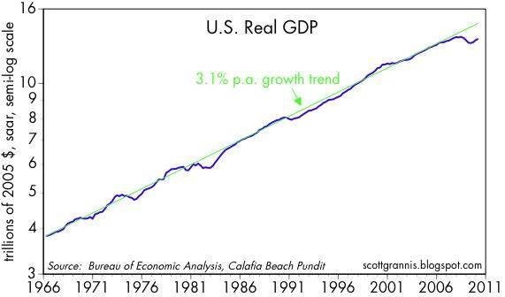 Real+GDP+vs+3.1%25+trend.jpg