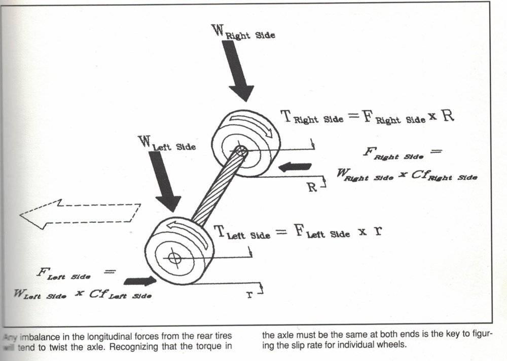 Race car suspension Class | Page 58 | Physics Forums